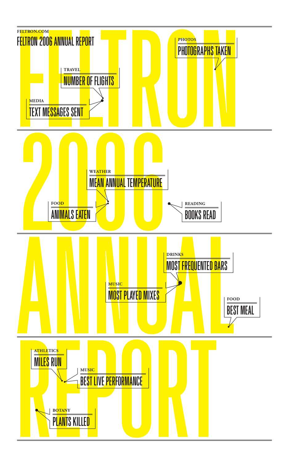 Feltron Annual Report - Cartographical Experiments  - 0333 34