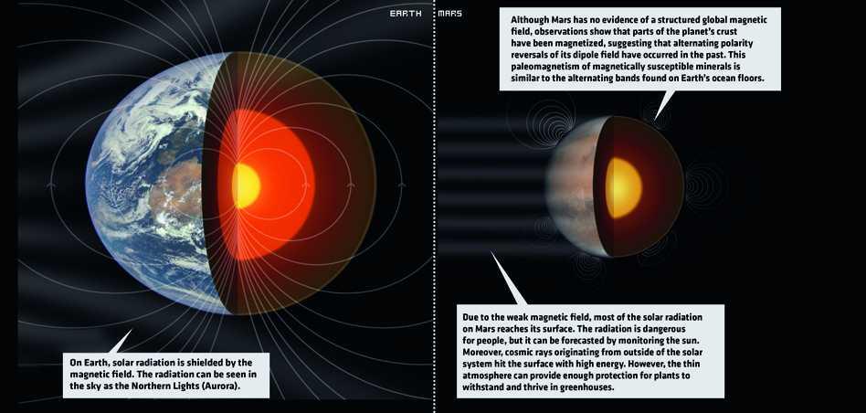 Mars 2117  - 1.8 38