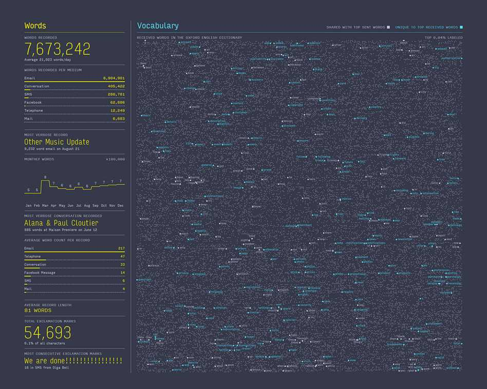 Feltron Annual Report - Cartographical Experiments  - 2 012 45