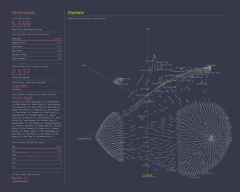 Feltron Annual Report - Cartographical Experiments  - 3 013 47