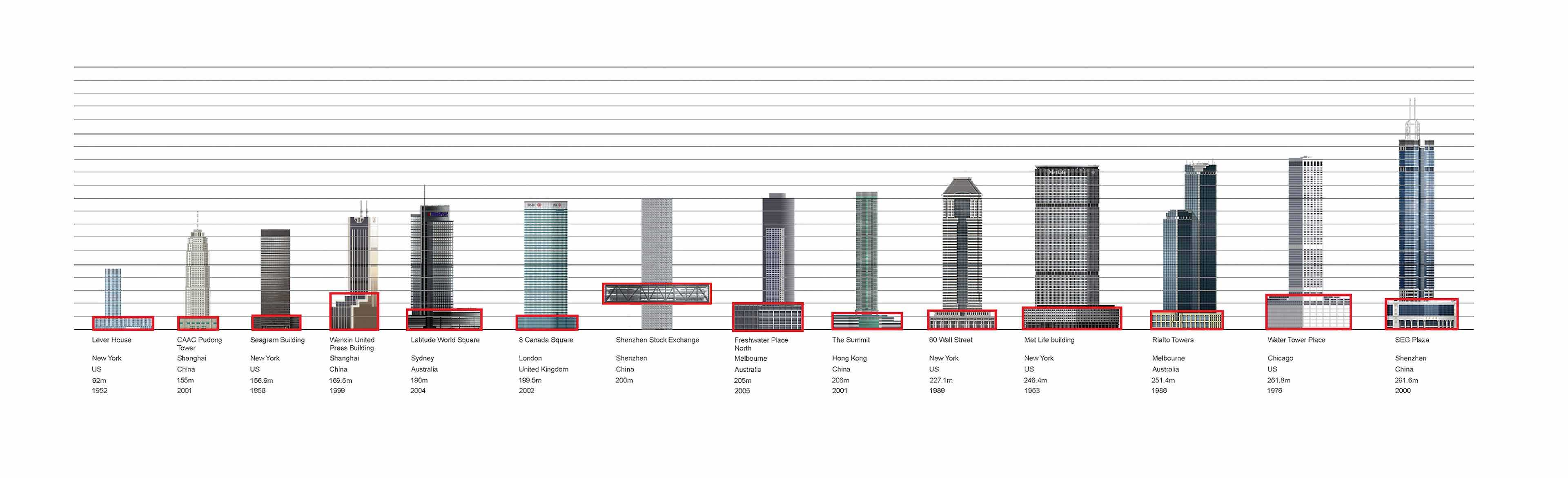 OMA in China  - SZSE podium comparison diagram cOMA 55